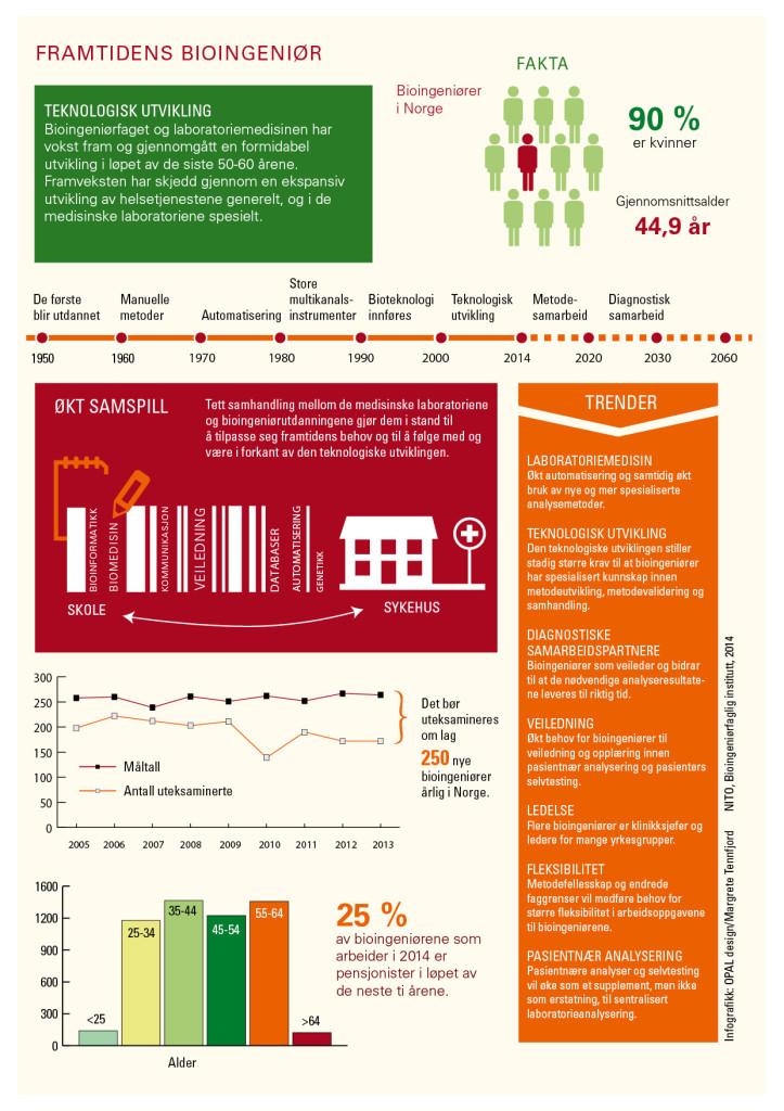 Infografikk NITO 2014